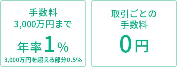 「手数料3,000万円まで年率1%、3,000万円を超える部分0.5%」「取引ごとの手数料0円」